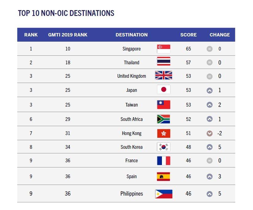 臺灣從去年的第五名,提升為非伊斯蘭國家中最佳旅遊目的地第三名。(照片來源:CrescentRating網站)