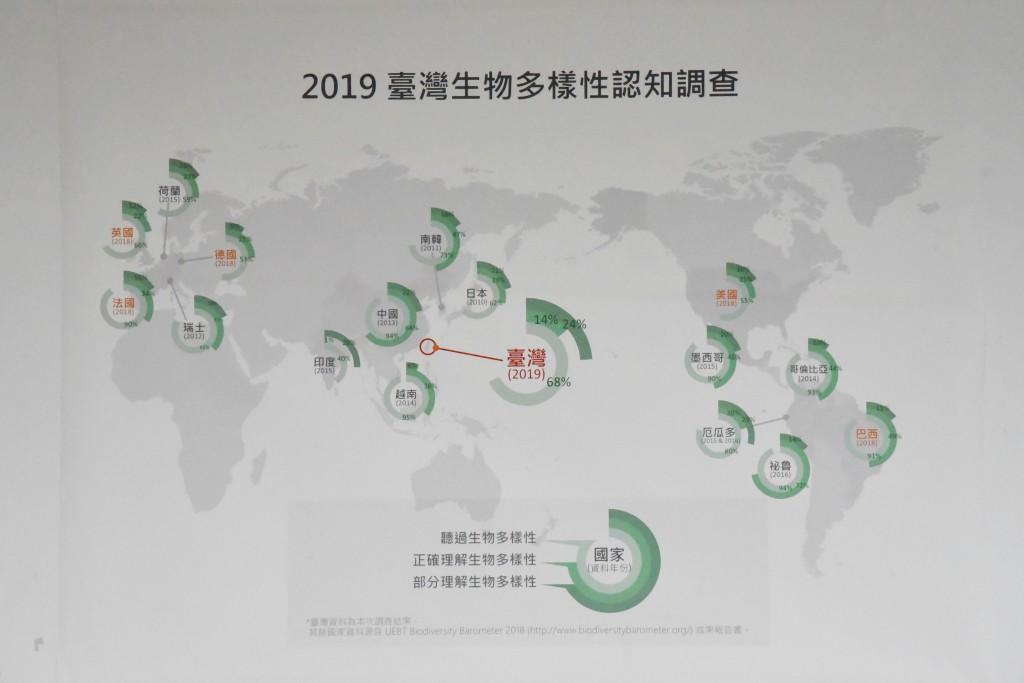 2019台灣生物多樣性認知調查。(圖片由特生中心提供)