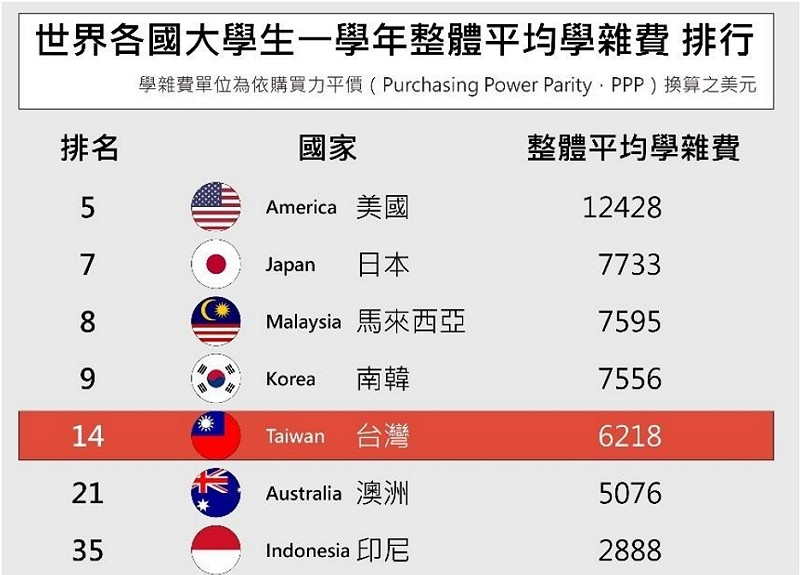 Union College Tuition >> Taiwan S College Tuition Ranks No 14 In Taiwan News