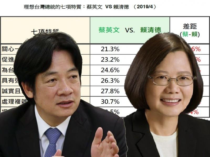 Willaim Lai (R) and Tsai Ing-wen (L)