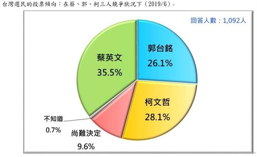 Tsai ahead of Han, Ko, Gou in Taiwan presidential poll