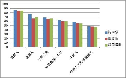 港大民研:港人身分認同歷年最高