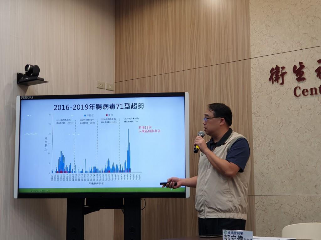 疾管署疫情中心副主任郭宏偉2日表示,今年累計16例腸病毒併發重症病例,以感染腸病毒71型為多(10例)。