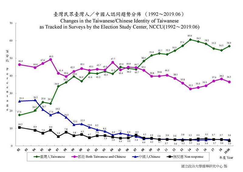 56.9 percent people in Taiwan self-identify as Taiwanese (Election Study Center image)