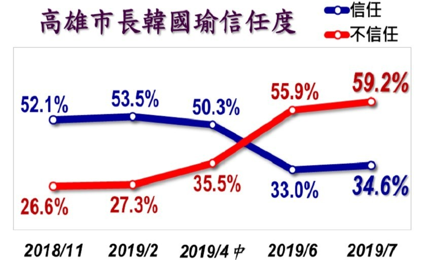 Trust in Han Kuo-yu plunges to all-time low of 34% in Taiwan: poll