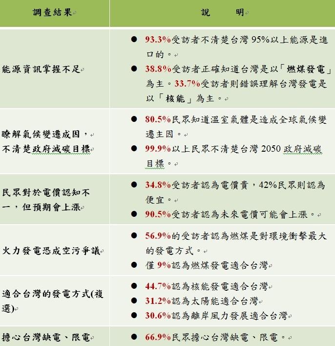 民調:高達6成5民眾擔心台灣出現缺電問題