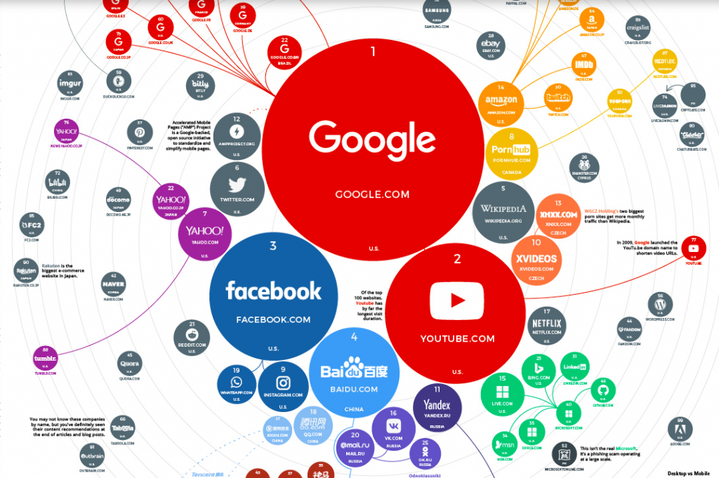 Google is the most visited website in the world (screenshot from www.visualcapitalist.com).