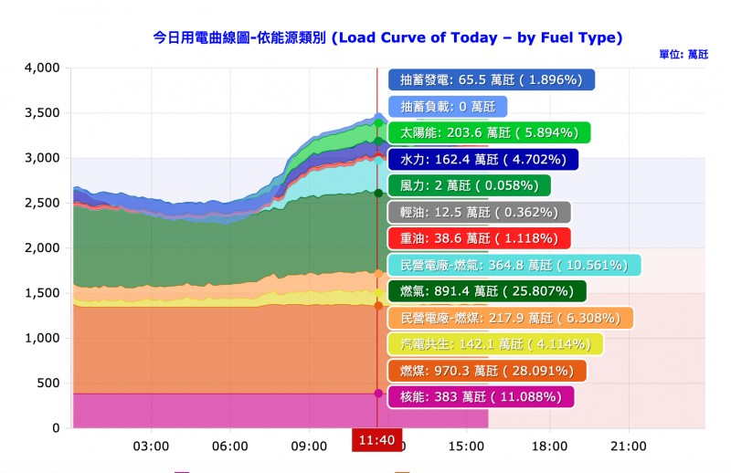 Peak solar power reached at 11:40. (Taipower image)