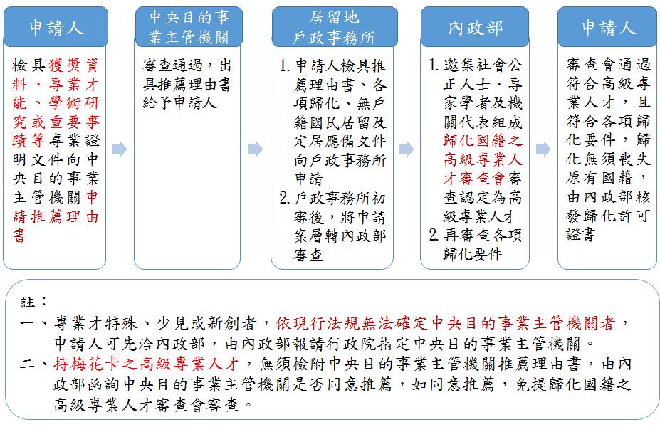 外籍人士歸化申請流程說明(照片來源:移民署)