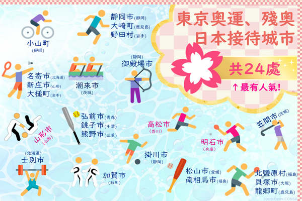 24 cities to host Taiwan in 2020 Tokyo Olympics. (Facebook photo)