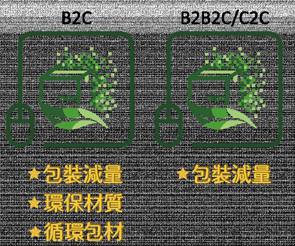 網購包裝減量標章(圖/ 環保署)