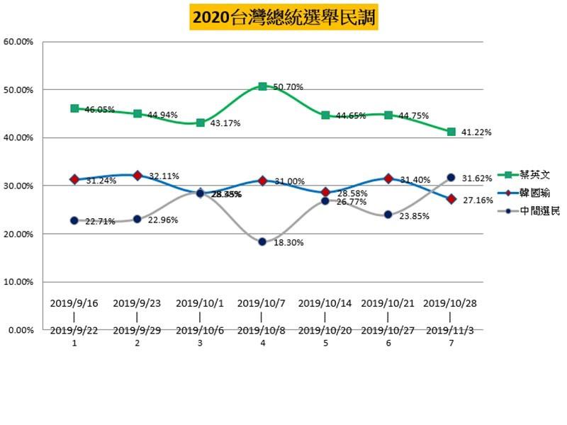 2020台灣總統選舉民調7天週期1104