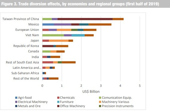 (Chart from UNCTAD report)
