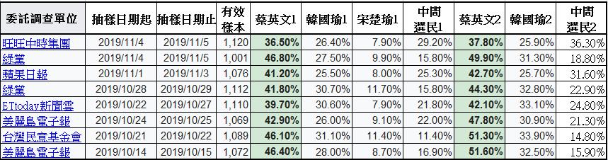 2020年中華民國總統選舉民意調查(蔡英文-韓國瑜-宋楚瑜)