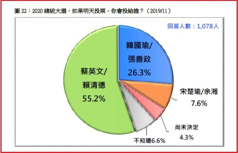 圖/台灣民意基金會