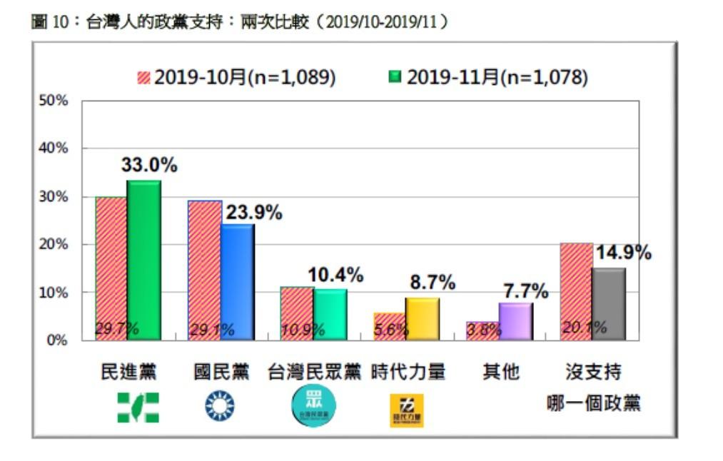 【最新民調】如果明天投票 蔡賴配以55%、大勝韓張配26%