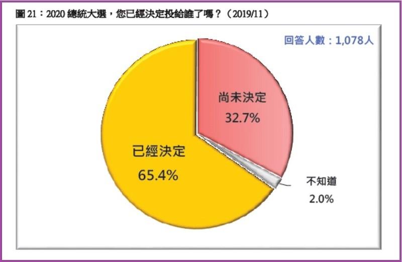 尚未決定的選民有32.7% (圖/台灣民意基金會)