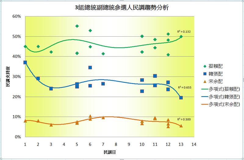 2020台灣總統選舉民調趨勢3組1127