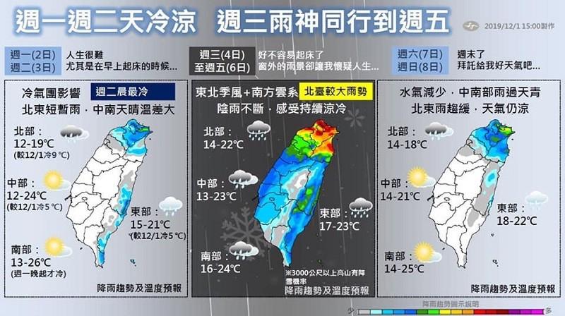 中央氣象局特別製作了「人生很難」一周天氣預報圖。