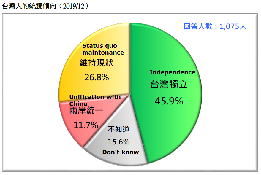 35% of voters in Taiwan remain undecided: poll