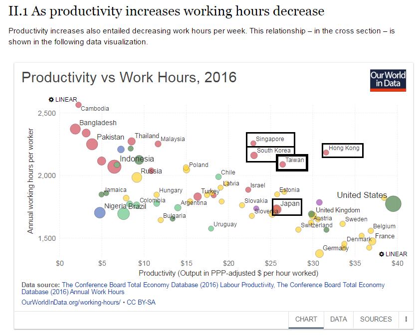 圖:2016工時與產值關係圖,工時越高,經濟越差,而高工時的大多是獨裁國家。