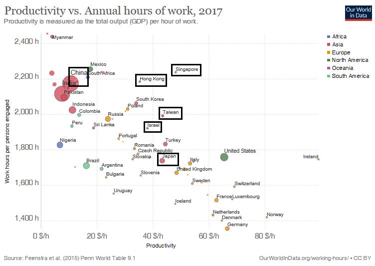 2017工時與產值關係圖,工時越高,經濟越差,而高工時的大多是獨裁國家。