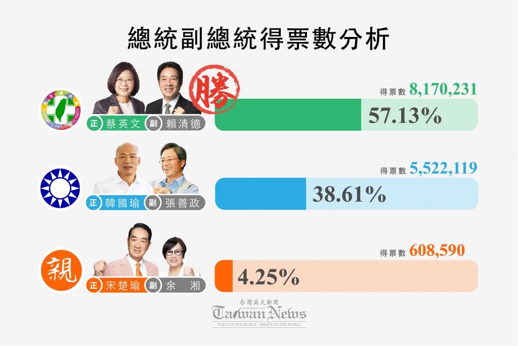 總統大選得票分析(圖/台灣英文新聞)
