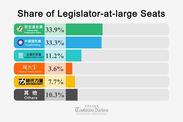 2020 legislator-at-large election results. (Taiwan News photo)