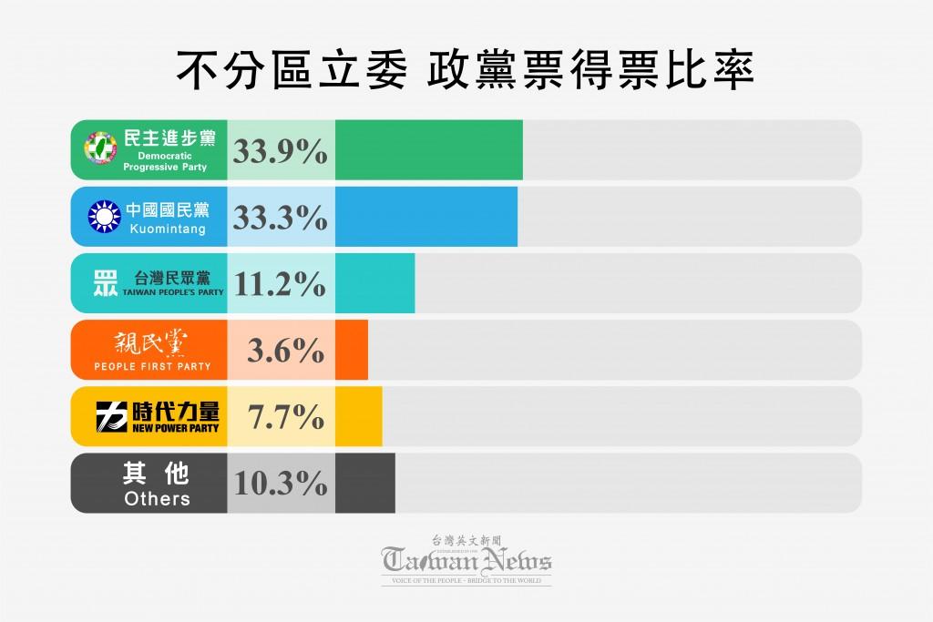 【台灣2020大選】第10屆立法委員選舉 民進黨大勝 民眾黨首戰成績亮眼