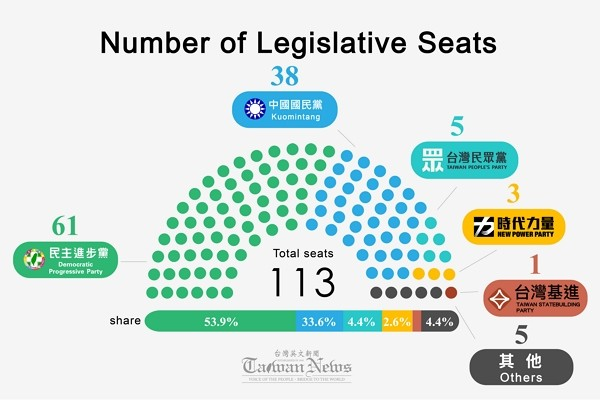 DPP secures clear majority in Legislative Yuan.