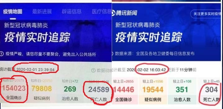 Tencent may have accidentally leaked real data on Wuhan virus deaths