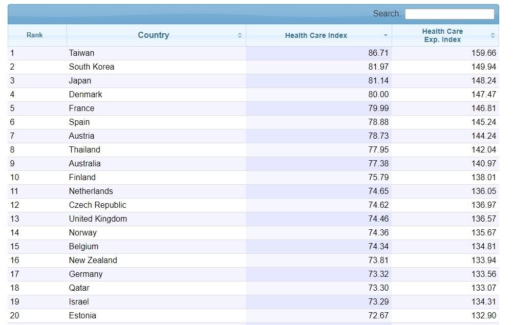 根據全球資料庫網站Numbeo資訊,2020醫療保健指數排行榜,台灣以86.71分排名第1。(圖取自Numbeo網頁numbeo.com)...
