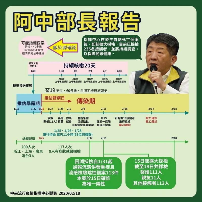 【快訊】美國CDC稱台灣出現武漢肺炎「社區傳播」 陳時中: 將與美持續溝通釐清