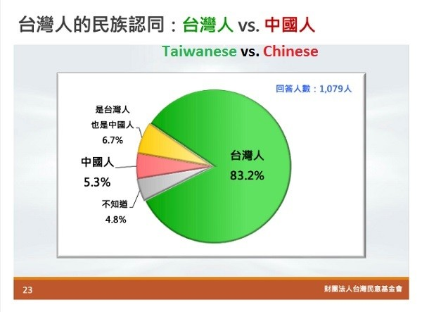 Those identifying as Taiwanese in green, those identifying as Chinese in pink. (TPOF chart)