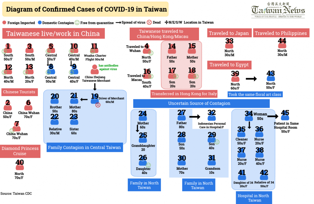 Diagram Of Confirmed Cases Of Covid 19 In Taiwan Taiwan News 2020 03 09