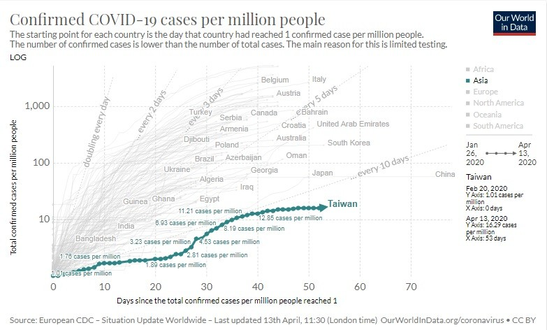 Taiwan has lowest case rate per million over 50 days. (Our World in Data chart)