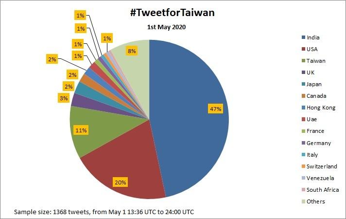 India top country tweeting for Taiwan membership in WHA
