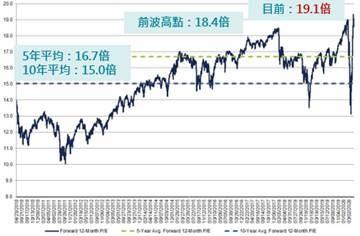 美股反彈後的下一步  富邦證券:可關注雲端、5G科技股及線上零售、影音串流等概念股