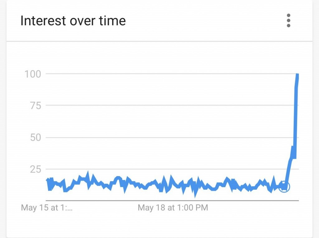 "Keyword search for ""immigration."" (Google Trends screenshot)"
