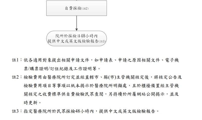 【武漢肺炎】台灣疫情趨穩定 指揮中心即日起逐步放寬「自費檢驗」適用對象