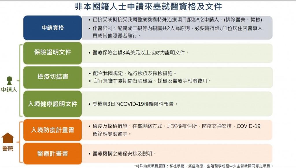 說明:非本國籍人士申請來臺就醫資格及文件。(圖片來源:衛生福利部)
