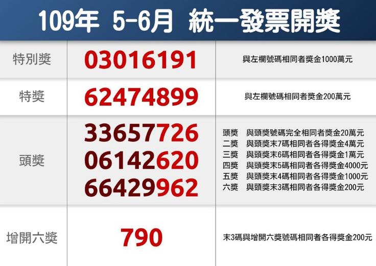 台灣5-6月統一發票中獎號碼出爐(圖/中央社)