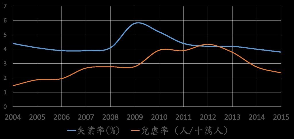 失業率攀升時,應注意伴隨而來的兒虐發生。(照片由長庚醫院提供)