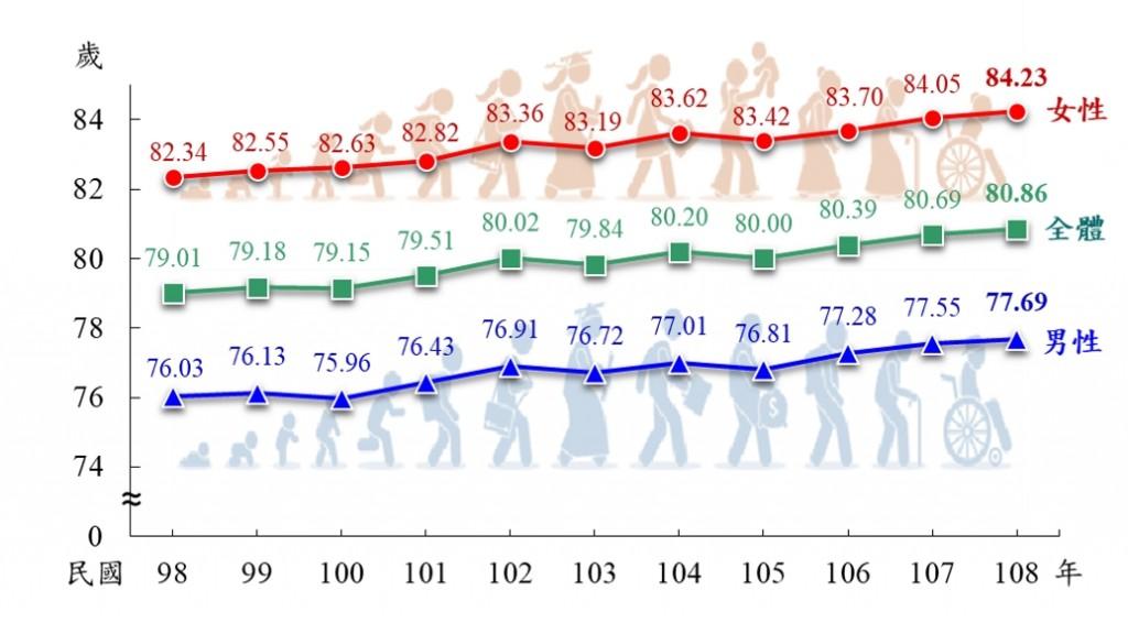 歷年國人平均壽命趨勢圖(圖/ 內政部提供)