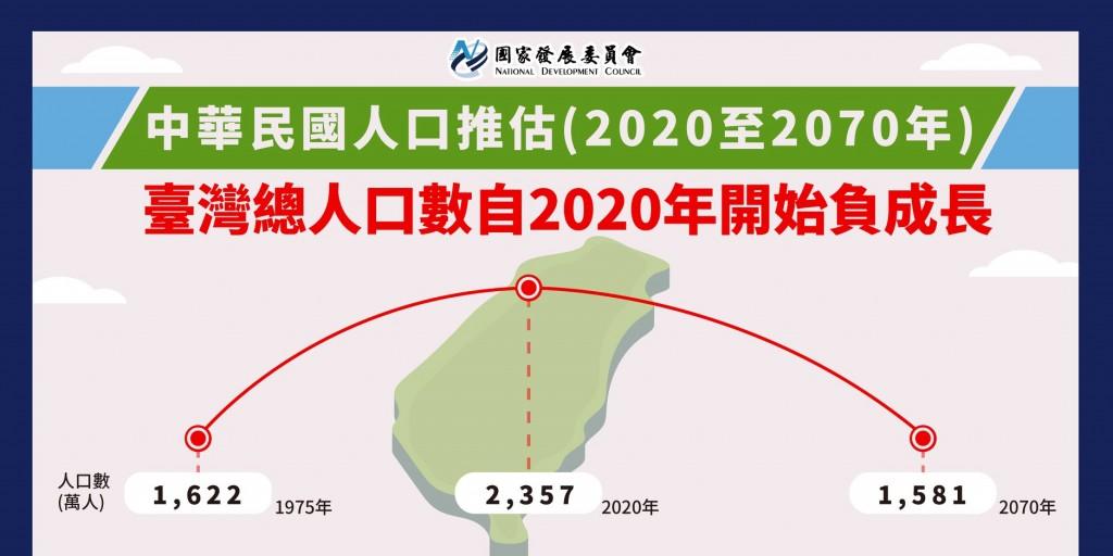 【更新】國發會:台灣人口2020年提前進入「負成長」 2025年邁向「超高齡」社會