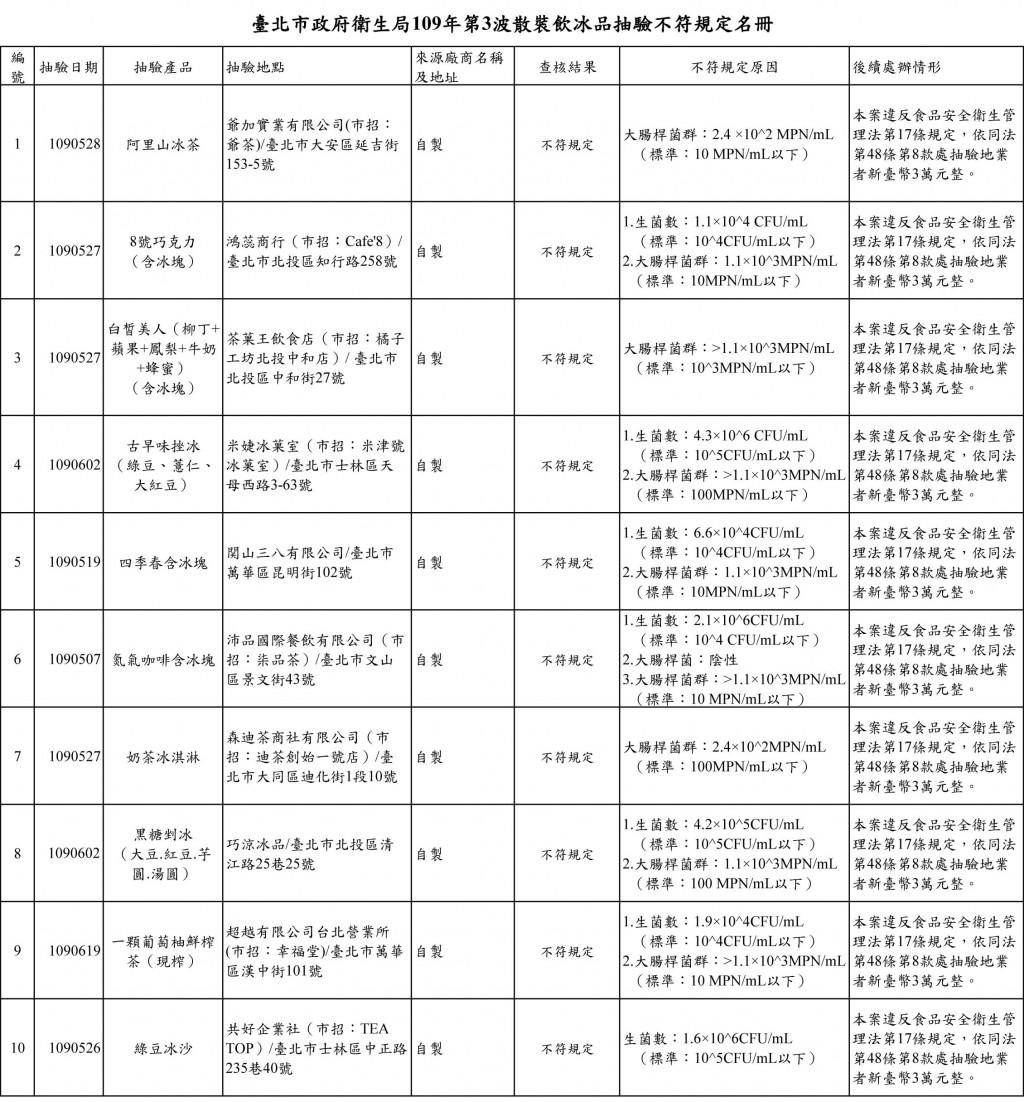 大腸桿菌群超標!台北爺茶、Cafe'8、幸福堂等10間知名手搖飲、剉冰店中標