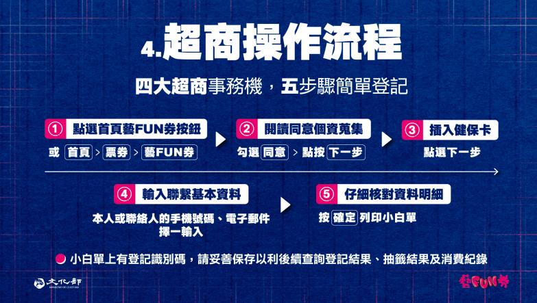 最新!台灣文化部第二波「紙本藝FUN券」申請資格流程揭曉 8月31日起四大超商、網站開放登記