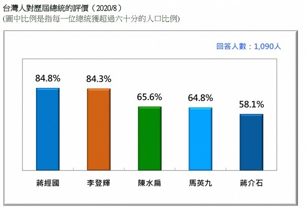 Ma Ying-jeou least popular of Taiwan's elected presidents: Poll