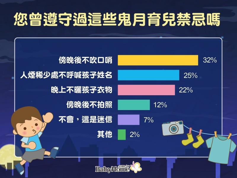台灣鬼月禁忌多 五成媽媽拜「神界女團」 而晚上不行吹口哨、曬衣服的原因竟然是…