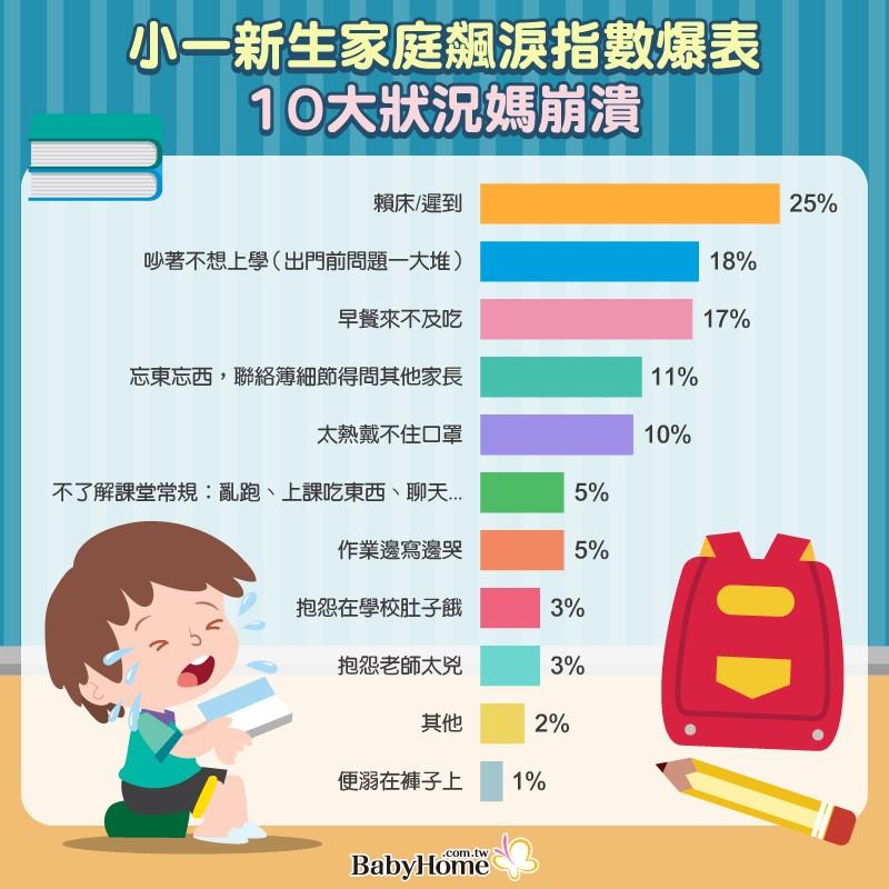 台灣小一新生開學症候群 進教室上演生離死別 心理師揭五大關鍵